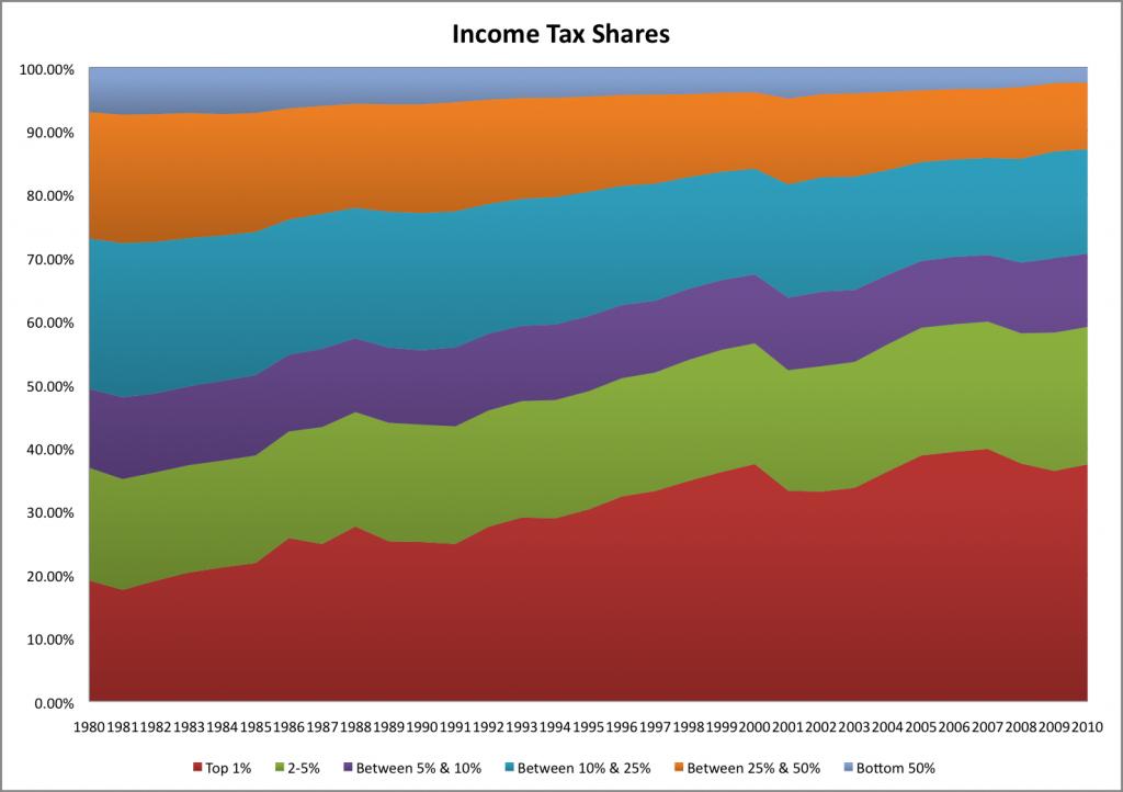TaxShares