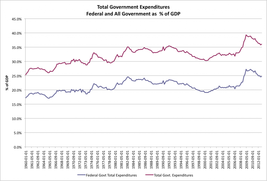 Nominal Federal and Total Government Expenditures as a percent of nominal GDP - FRED
